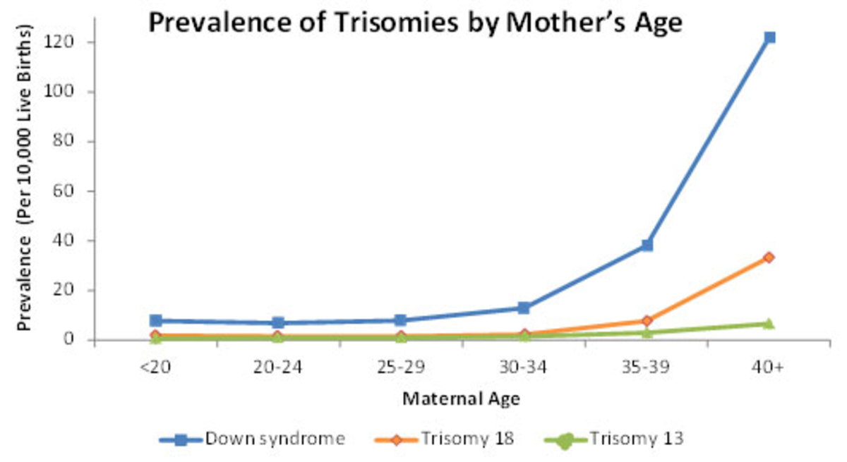 Comparison of trisomy with maternal age