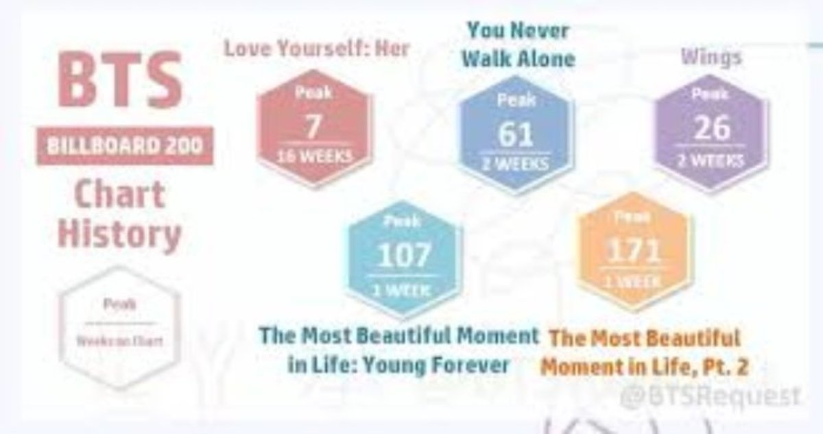 BTS Billboard 200 History