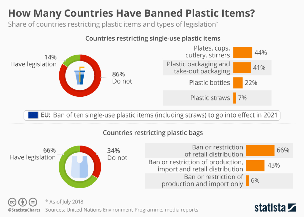 life-away-from-plastic-waste-7-ways-to-ramp-up-your-sustainability