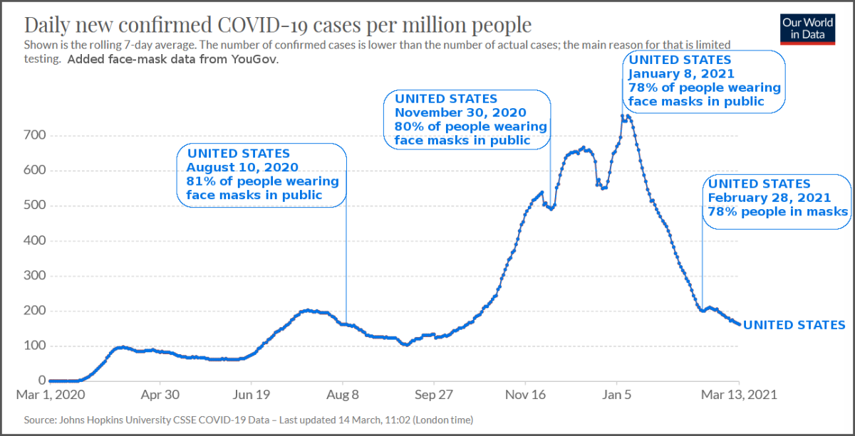 Figure 3. Graph of United States COVID-19 Daily New Confirmed Cases, Noting Percentage of People Wearing Face Masks in Public.