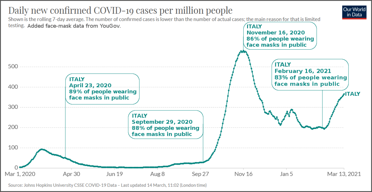 Figure 1. Graph of Italy COVID-19 Daily New Confirmed Cases, Noting Percentage of People Wearing Face Masks in Public.