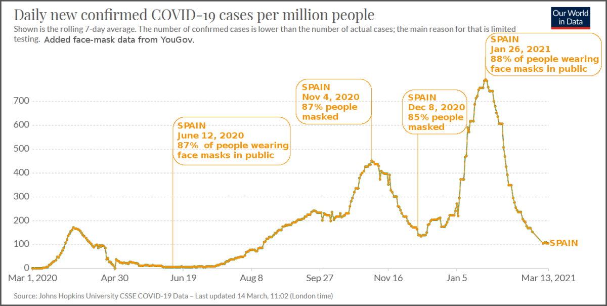 Figure 2. Graph of Spain COVID-19 Daily New Confirmed Cases, Noting Percentage of People Wearing Face Masks in Public.