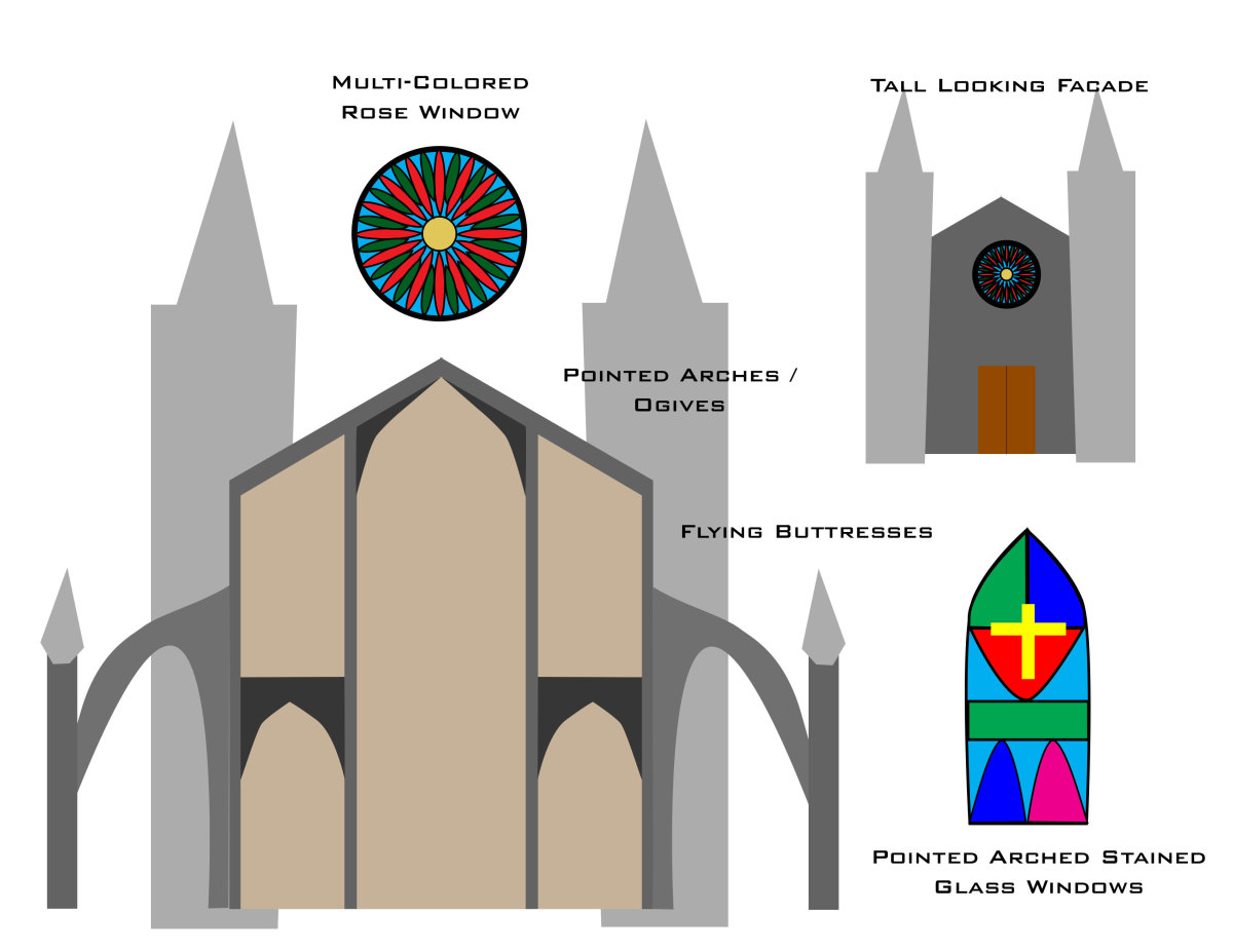 Architectural features found in a Gothic Church (Illustration by the author)