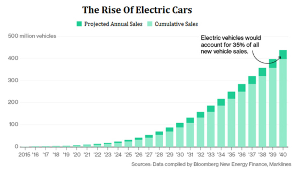 Electric vehicle sales are projected to grow rapidly for years into the future