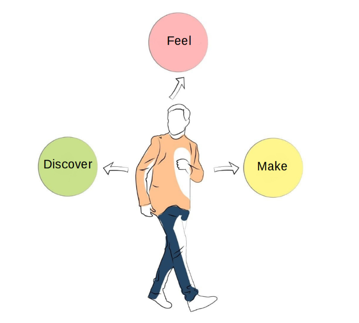 Fig. 4. Stages to the consumer buying process