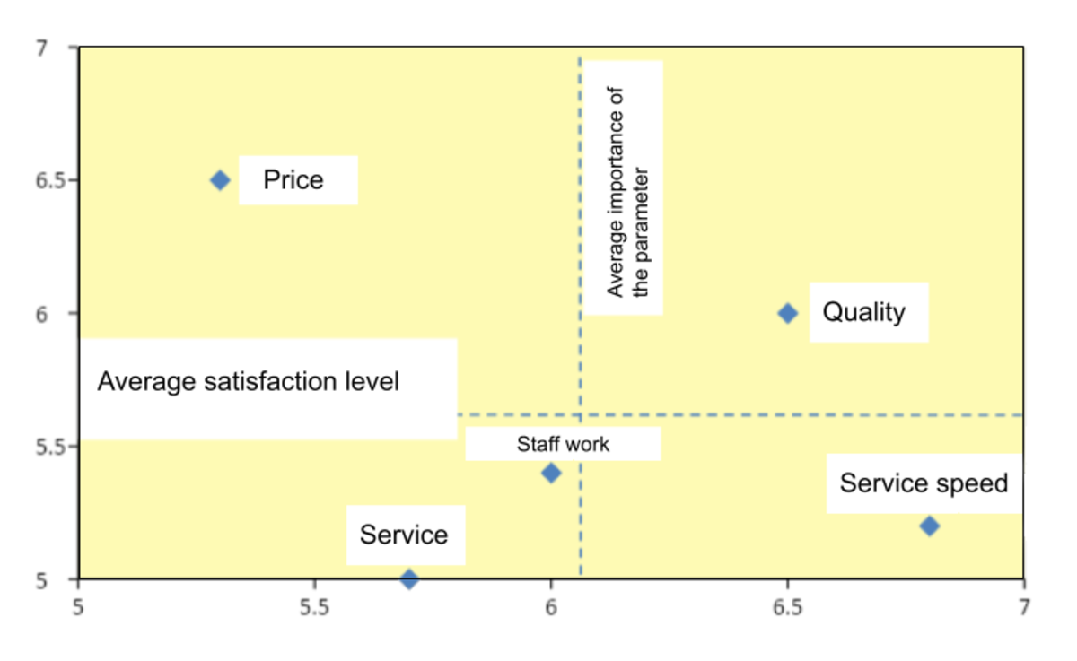 Fig. 3. Assessment of the level of satisfaction (see table 1)