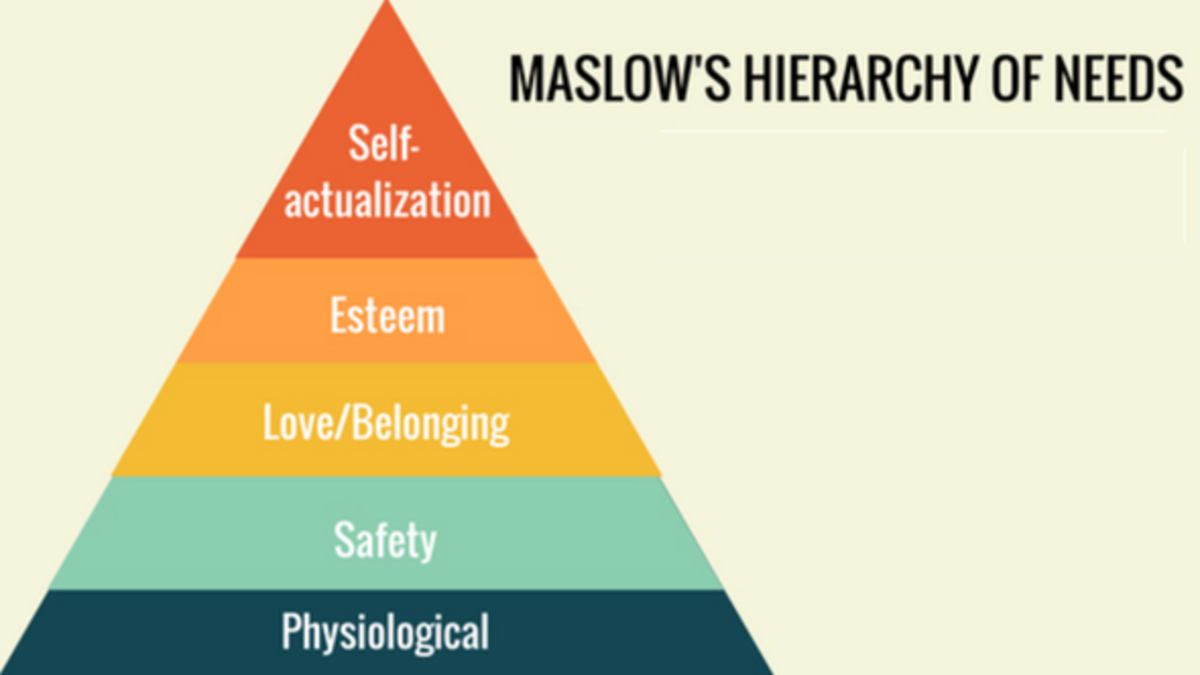 Fig.1. Maslow's hierarchy of needs