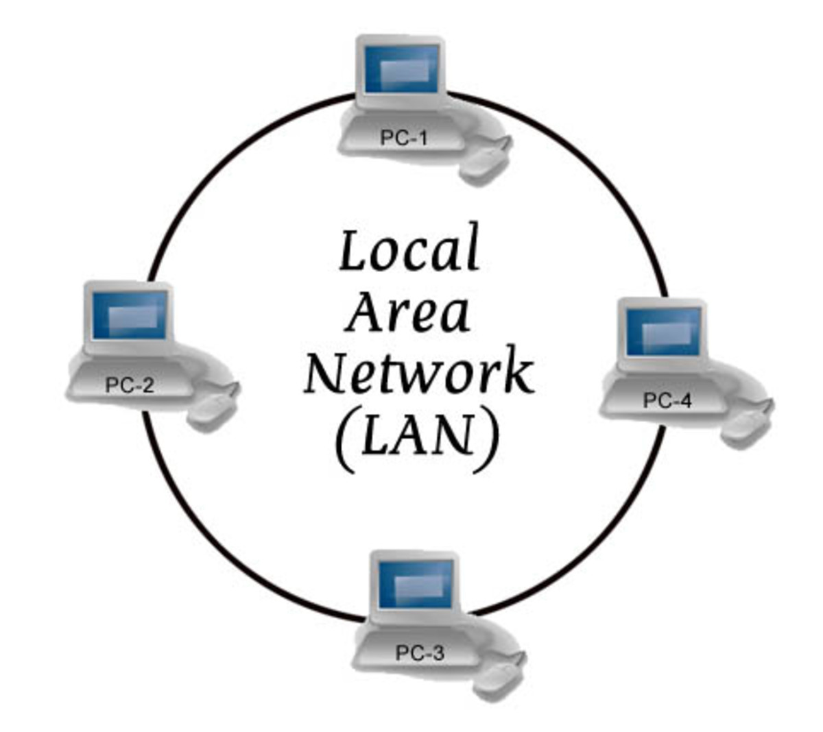 What is a Local Area Network (LAN)?