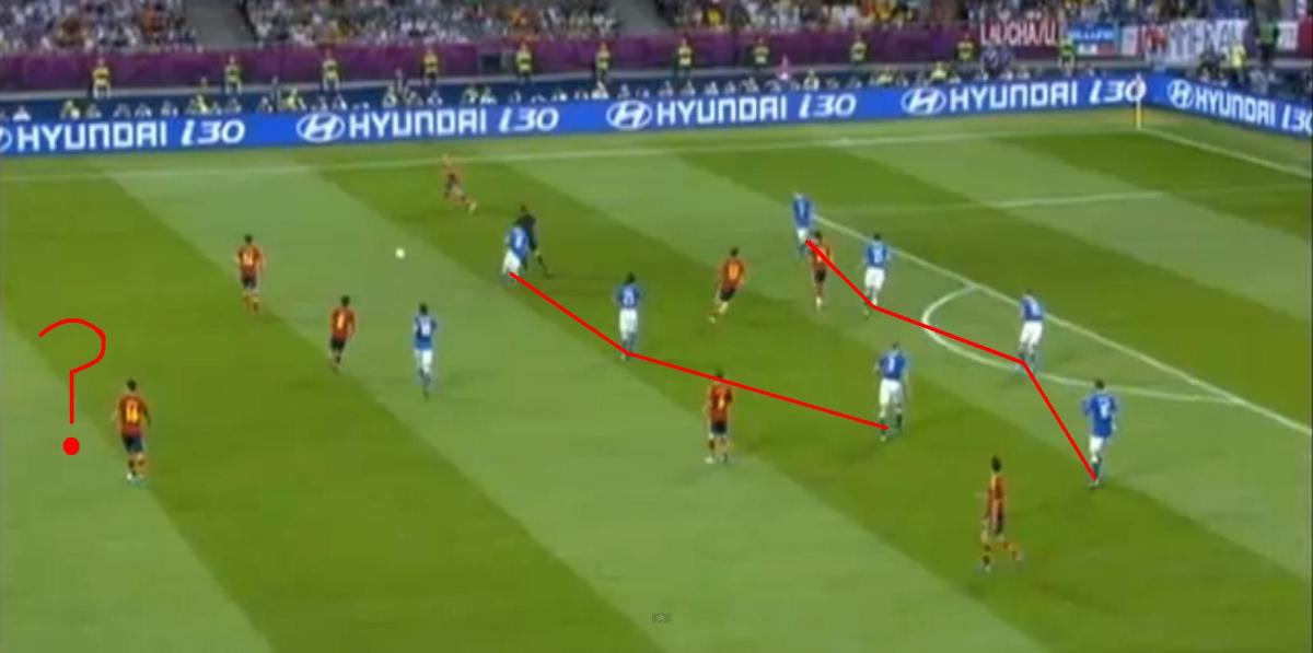 Italy played a very narrow 4-3-1-2 formation, but their forwards were too far upfield. Spain utilized the flanks, freeing up even more space for their midfield.