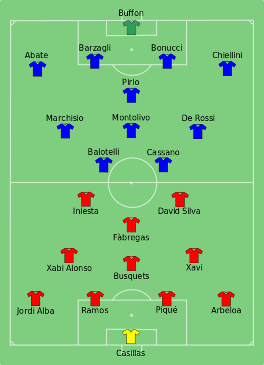 The team lineups in the Euro 2012 final between Spain (red) and Italy (blue).