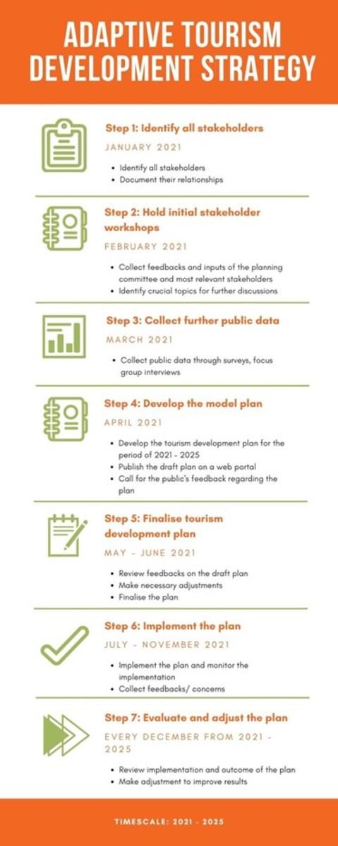 Adaptive tourism planning process