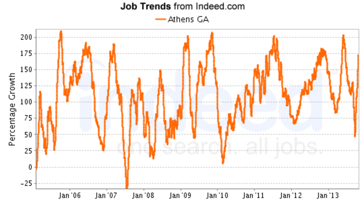 A low point occurred in January 2010, but in January 2014 the number of advertised jobs increased to 6,700 listings.