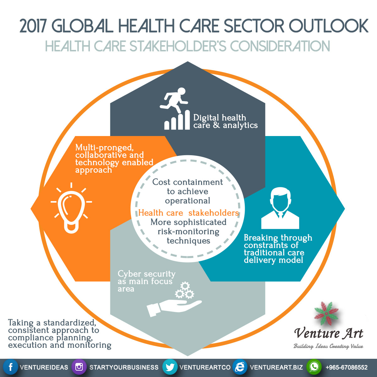 Healthcare Outlook