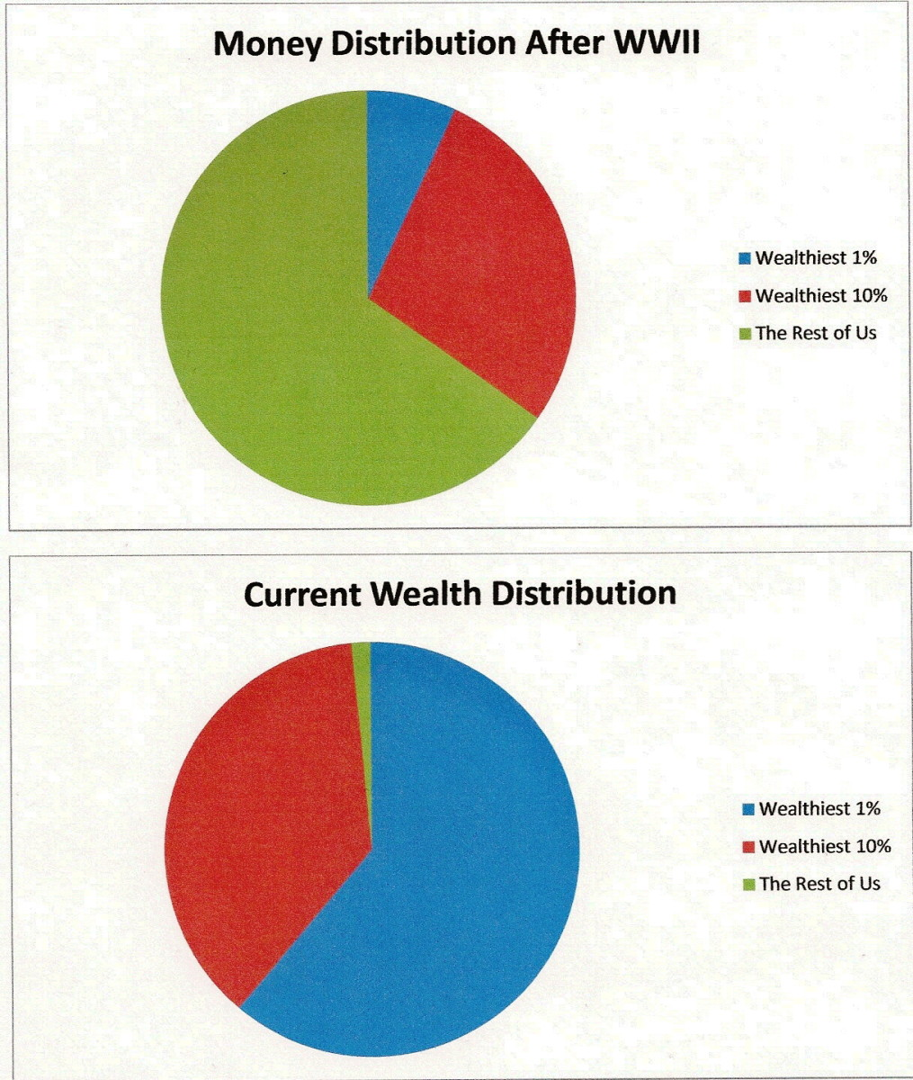 As the pie chart indicates, this is one of the worst times for disparity of wealth in our nation's history.