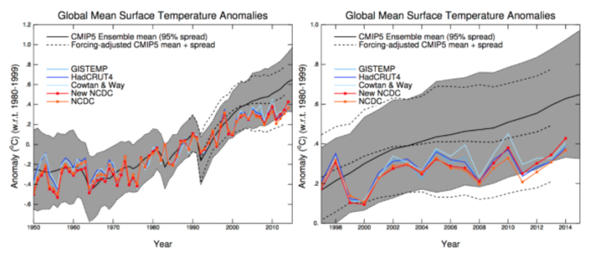 Climate Change Predictions--How Accurate Are They, Really?