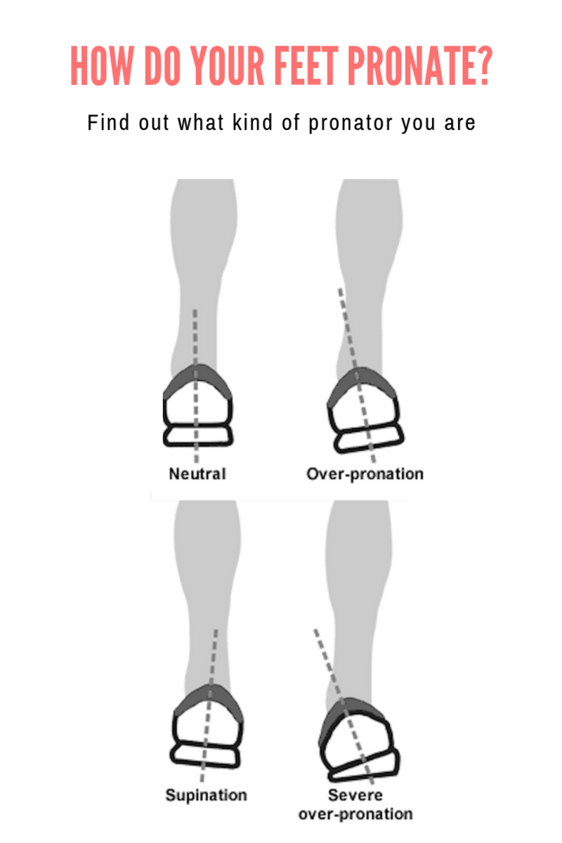 What is Pronation and Finding Your Foot Type
