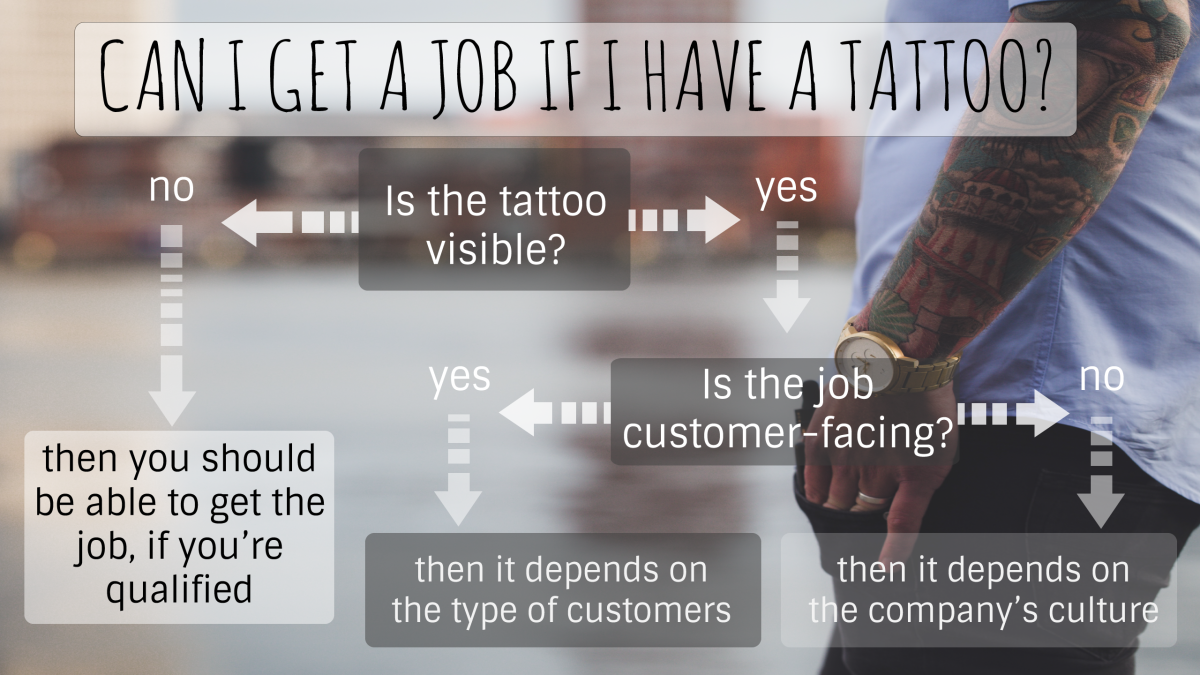 Infographic explains if you can get a job with a tattoo.