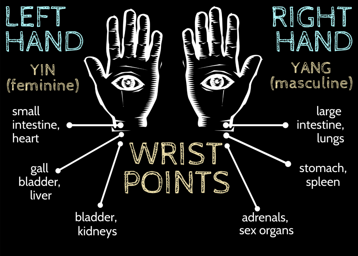 Infographic of the wrists' acupressure points and points for pulse readings according to Chinese medicine and what they mean at both a shallow and a deeper depth.