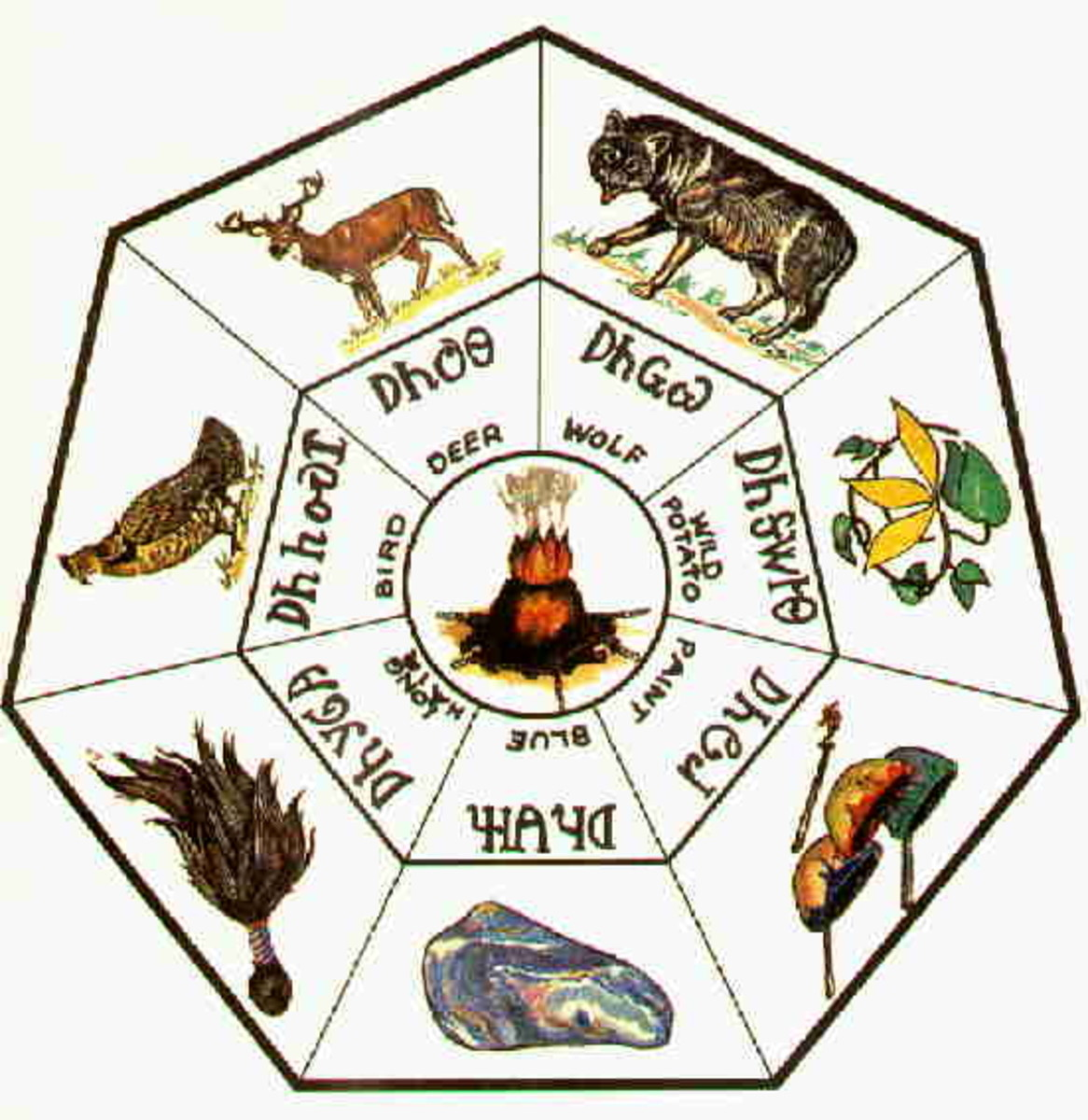 The Seven Clans of the Cherokee