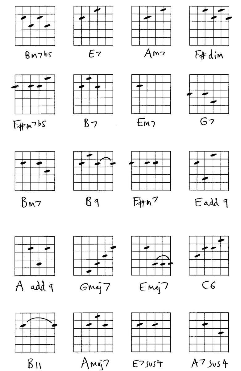 Guitar Chords Chart Bm7