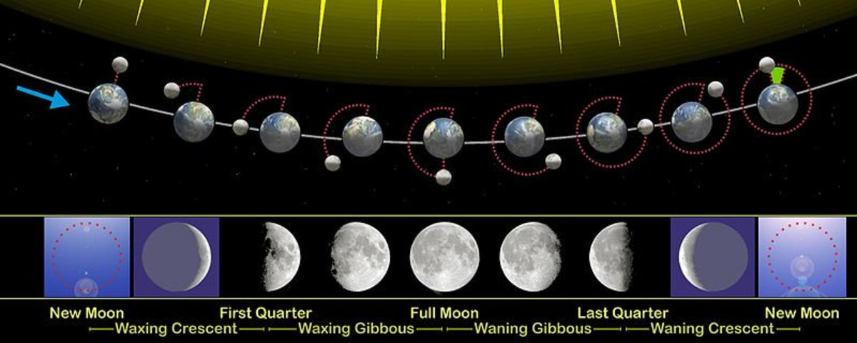 Moon Phases for Magic