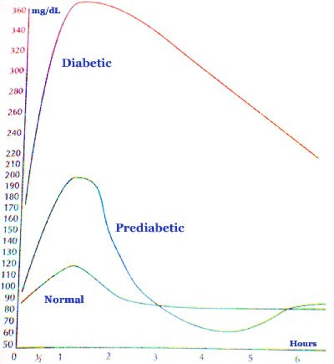 Diabetic blood-glucose levels chart