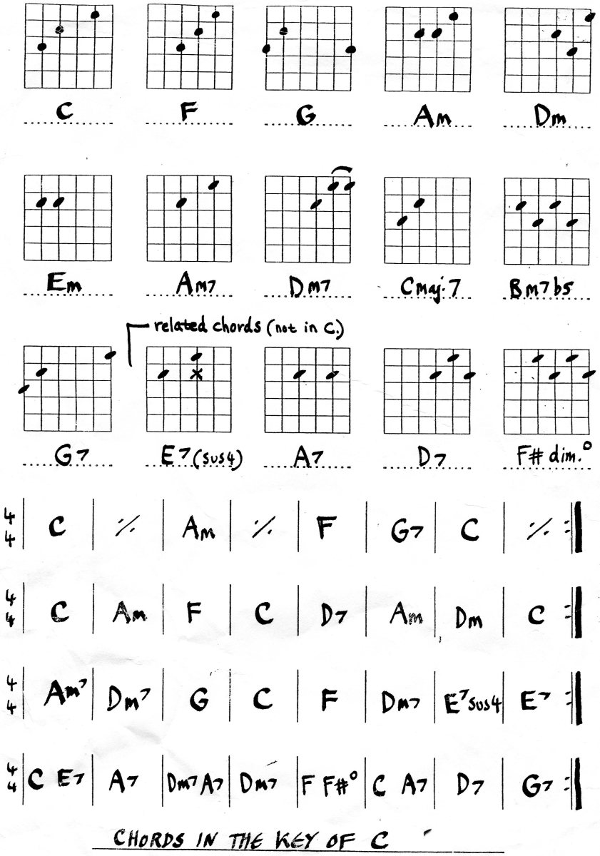 Easy guitar chords