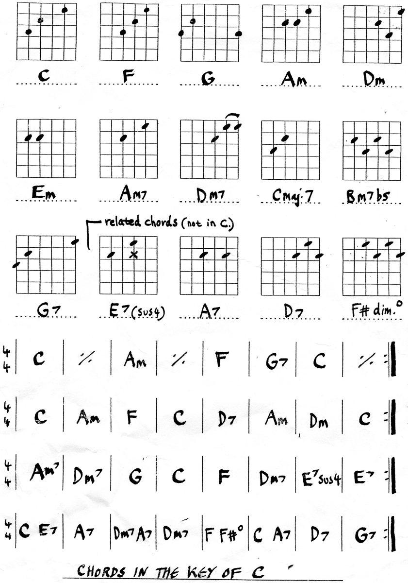 Easy guitar chords
