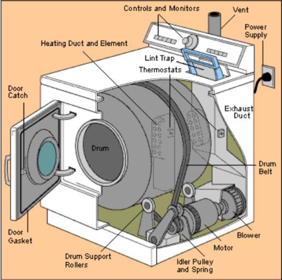 Gas Dryer Frigidaire Loud Noise Help Please - Appliances - DIY