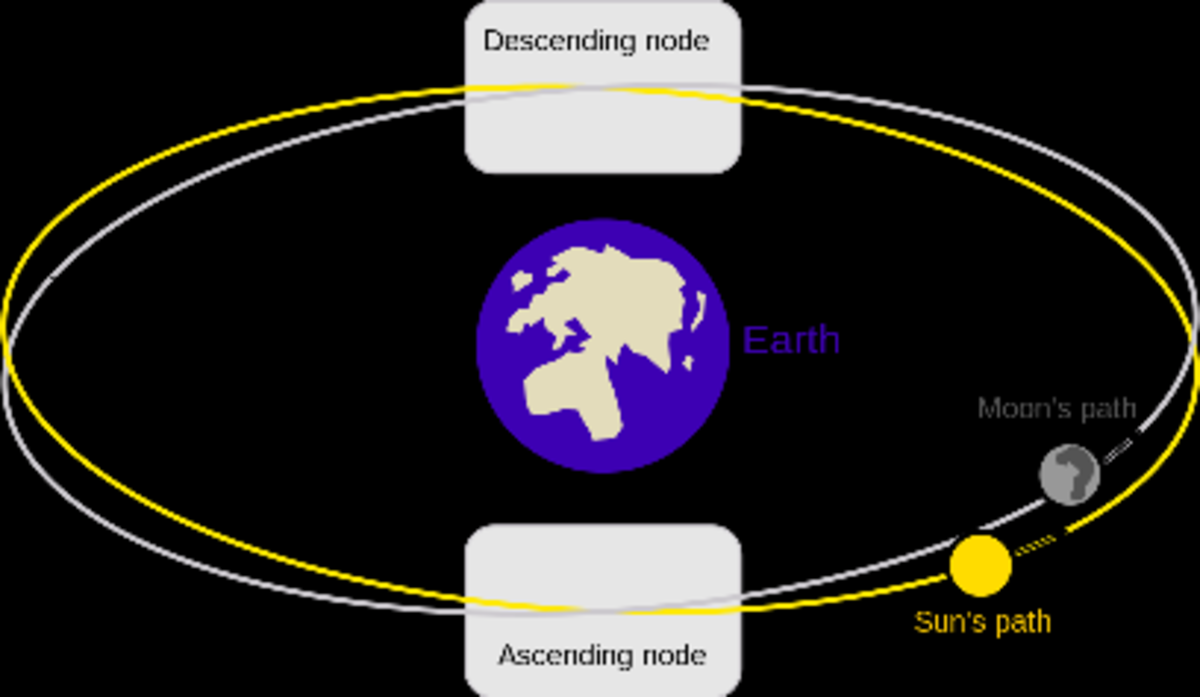 Astrology, Reincarnation, and the Moon's Nodes