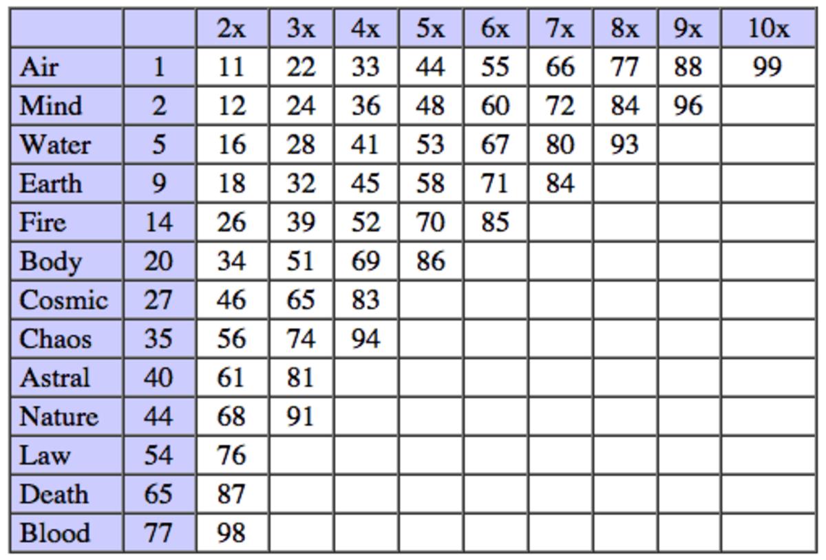 Multiple Runecrafting table.