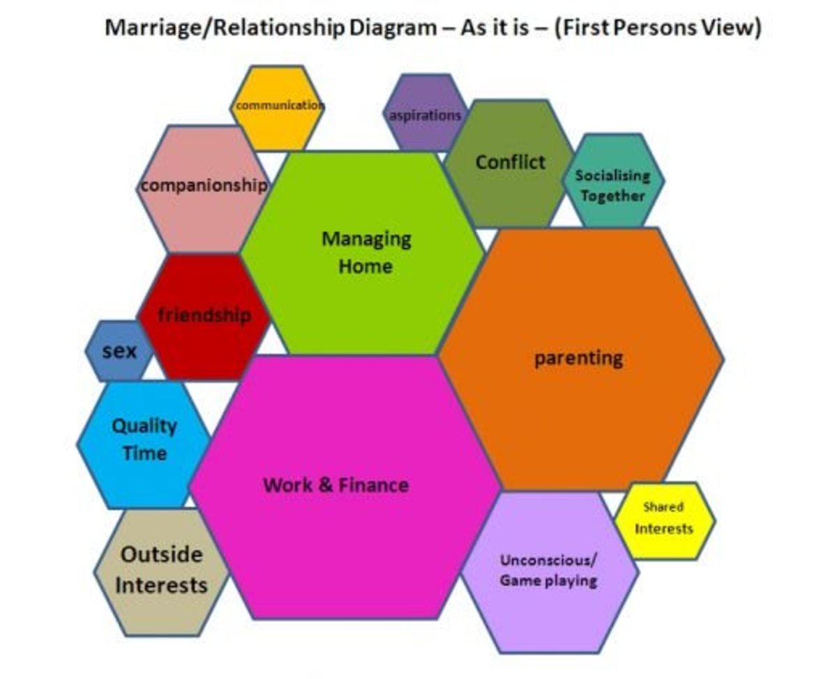 Overcome Communication Breakdown In Relationships Using This