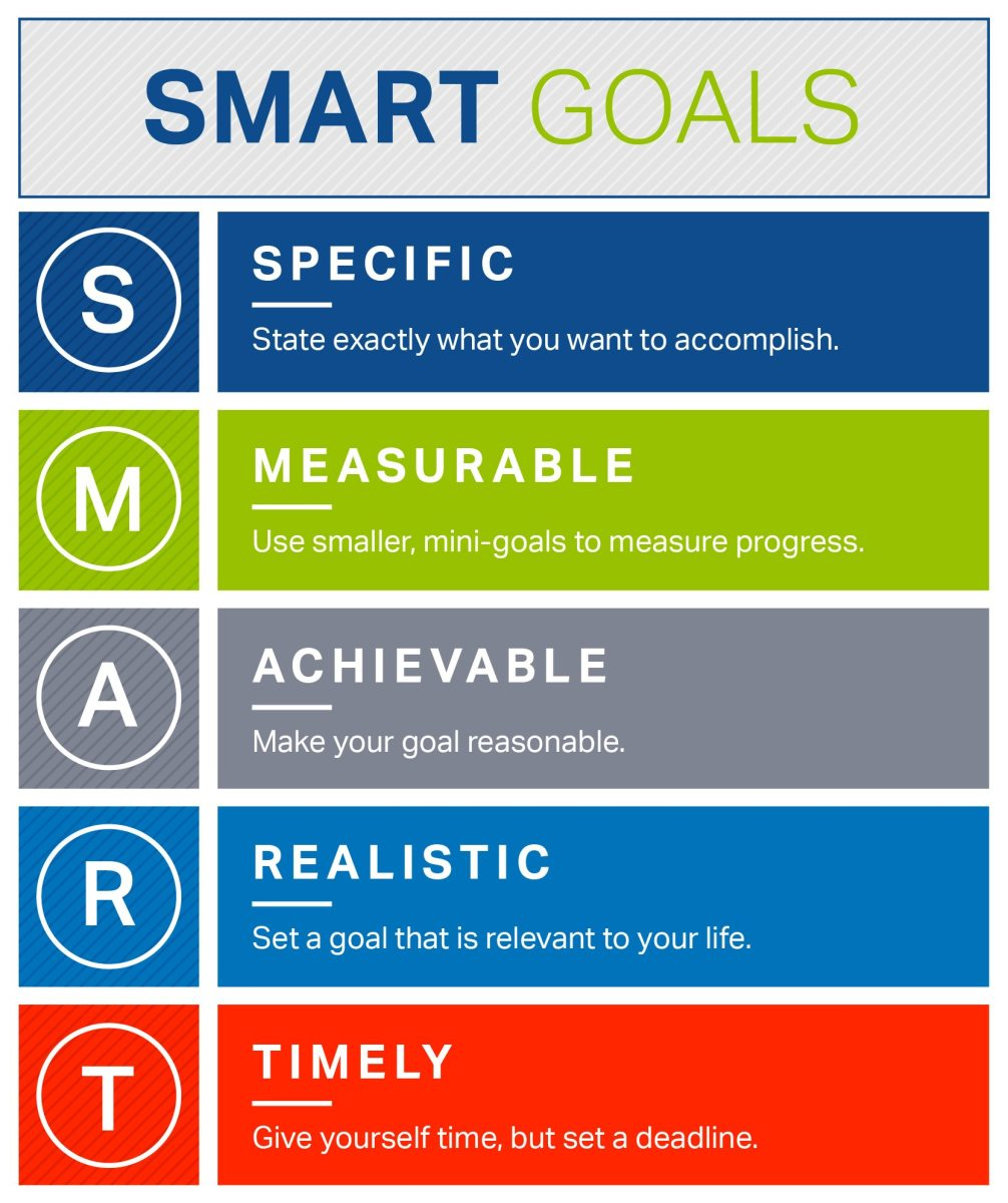 SMART Goals Infographic: These are the 5 checkpoints for goal setting. Following this outline ensures a high likelihood of reaching your goals.