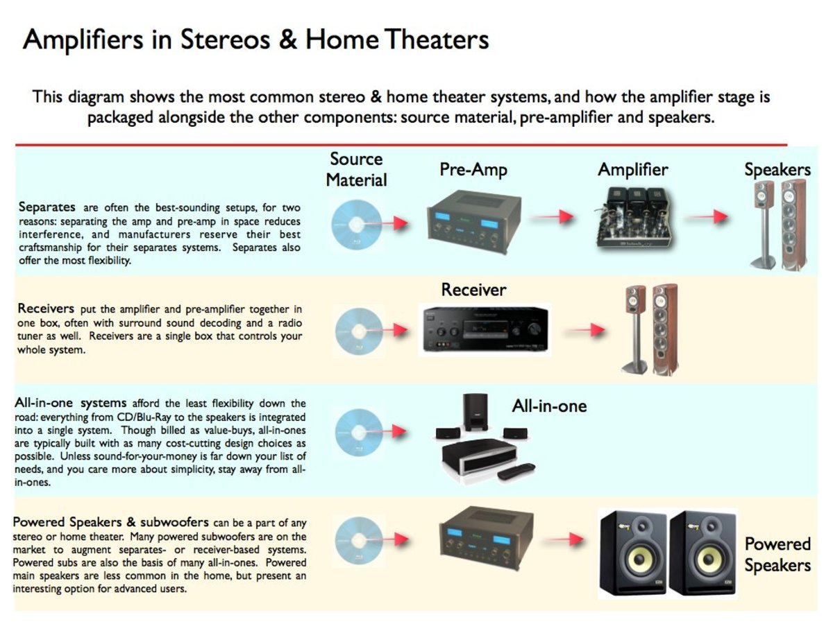 wattage for stereo and home theaters explained turbofuture home made subwoofer take a look at the schematic below, showing all the different ways an amplifier can be packaged into a stereo or home theater you can click on the image to