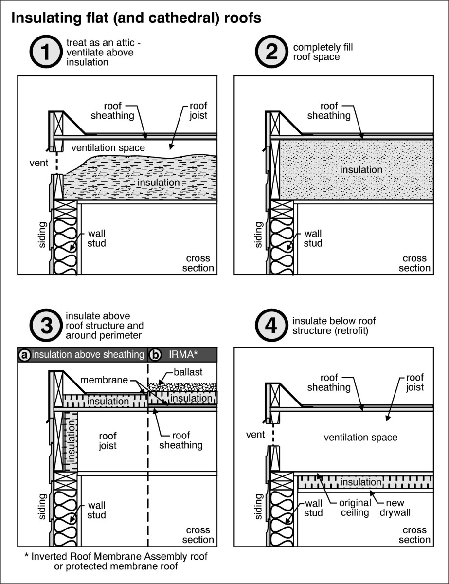 Read my step-by-step guide to insulating a flat roof.