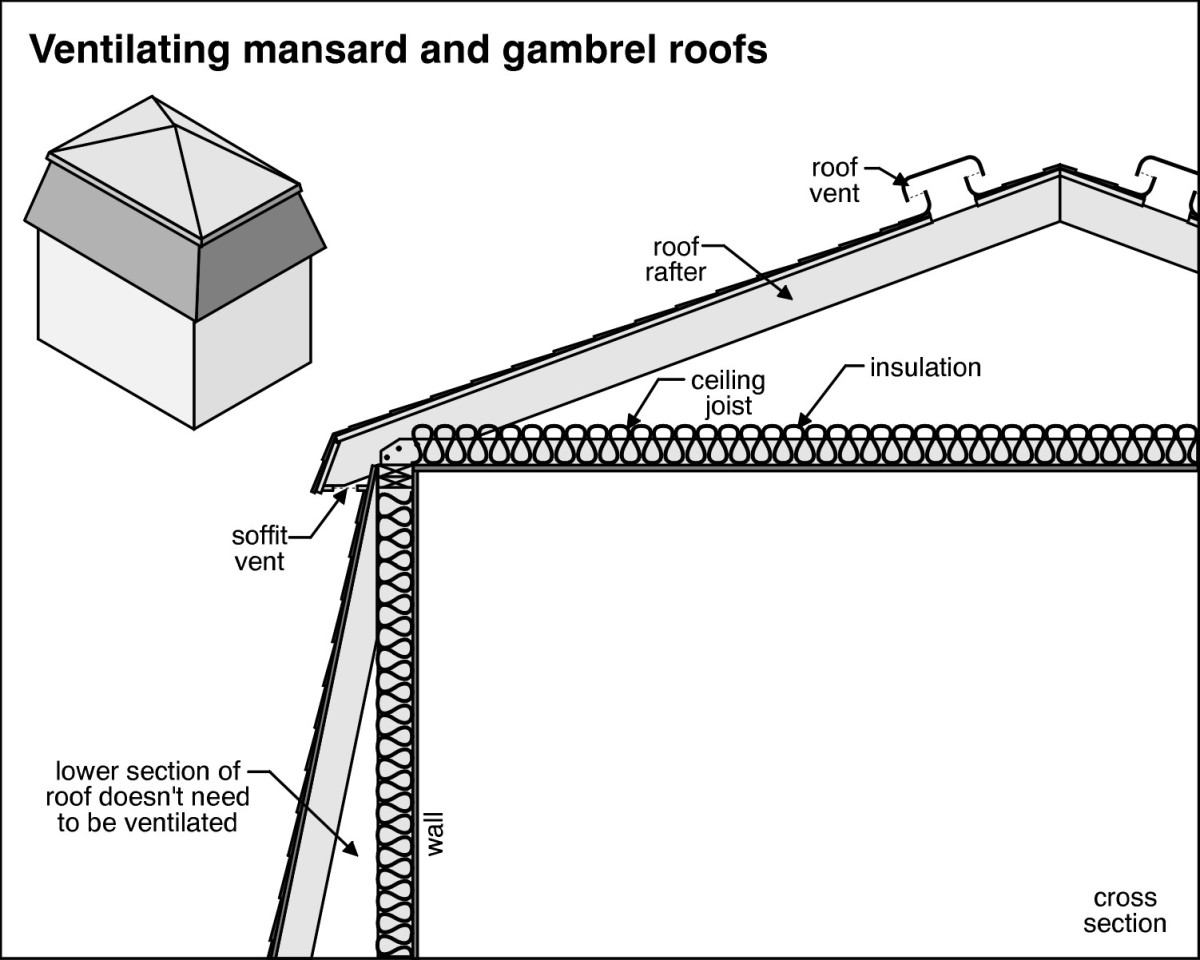 The illustration to the right shows the proper insulation of this style of roof.