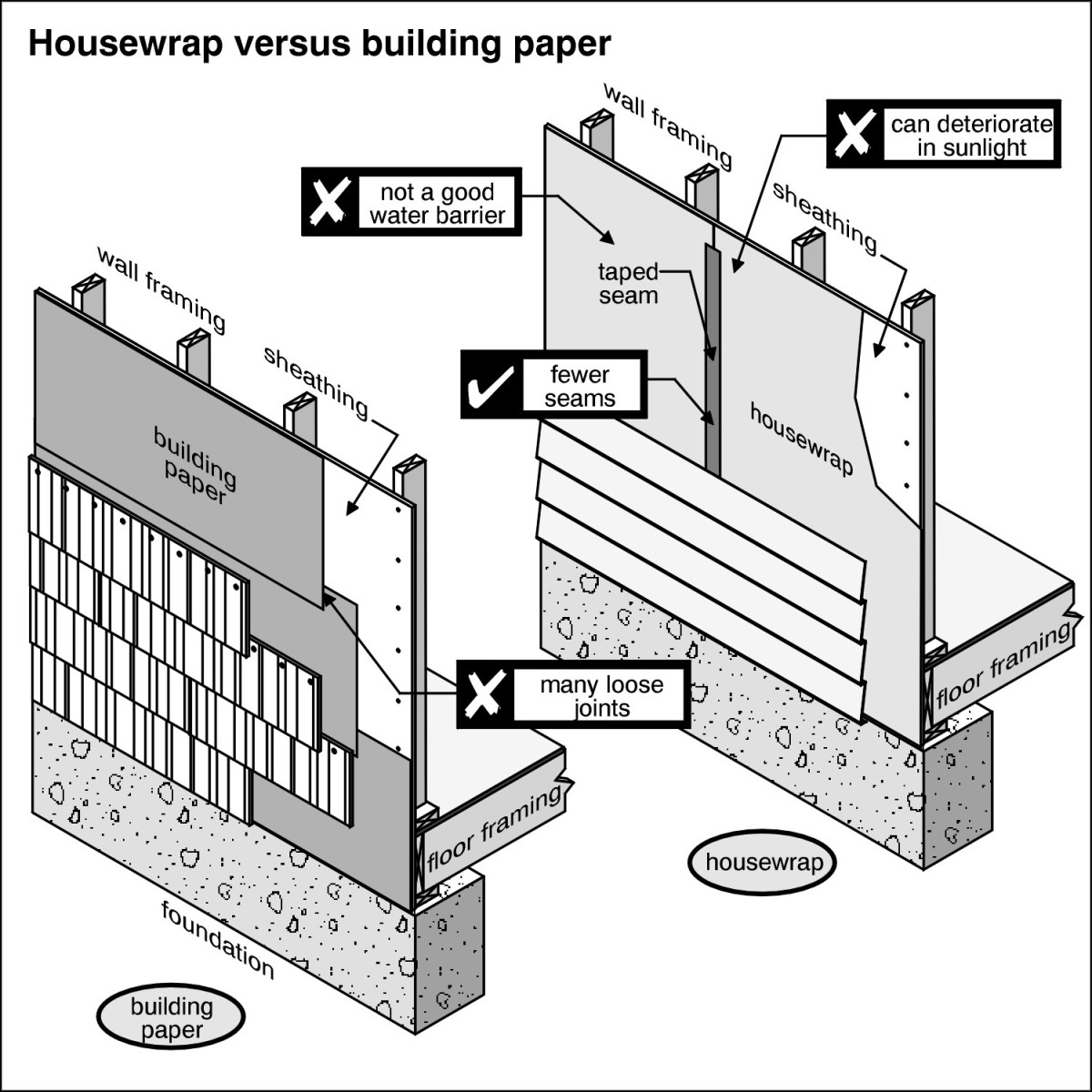 Building paper vs house wrap which one is better for Sheathing house wrap