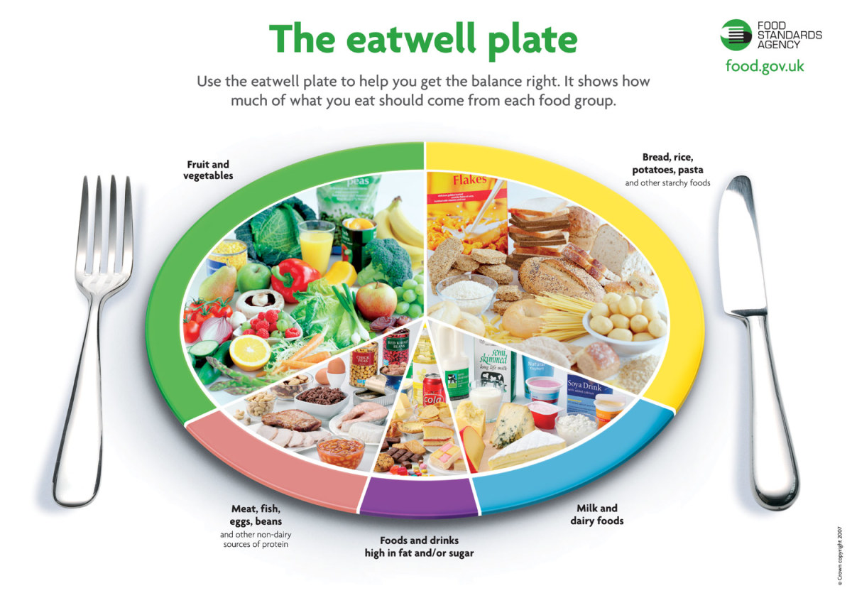 courtesy of www.londondiabetes.nhs.uk/uploads/eatwellplat