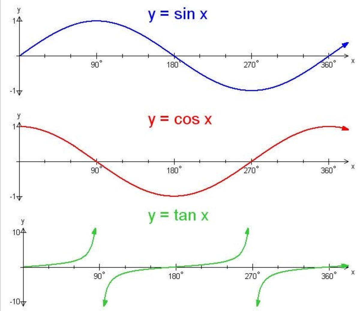 sine, cosine and tangent graphs - remember the key points: 0, 90, 180, 270, 360 (click to enlarge)