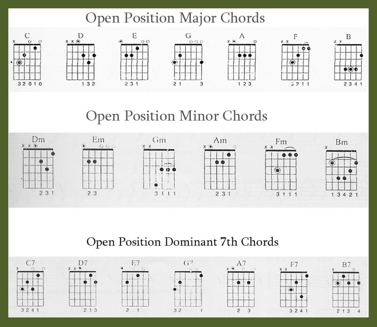 Guitar Chord Tabs: Learn Guitar : Beginners Chords & Tips For Playing