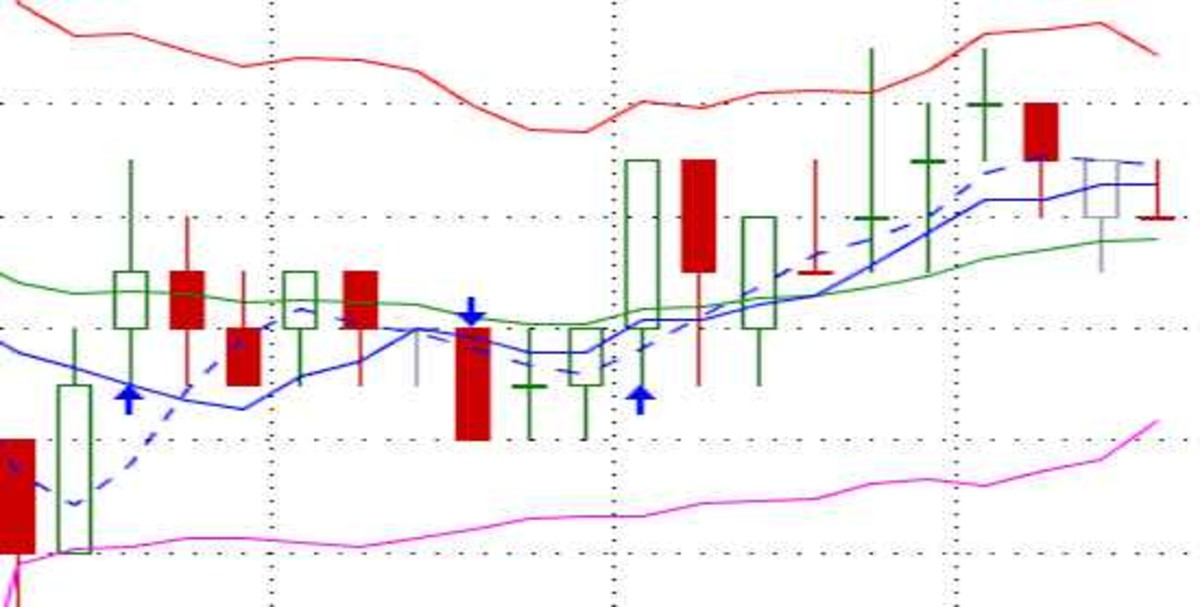I like to use candlestick charts such as this one just to have a visual of where the market is heading.