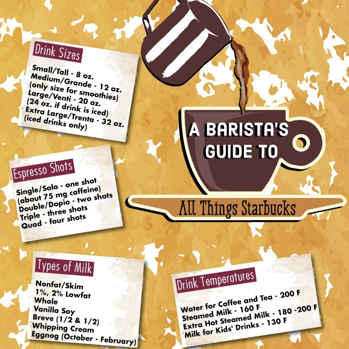 Starbucks Drink Guide: Terms