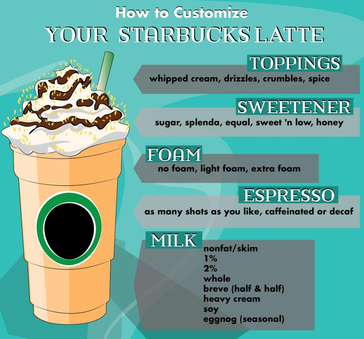 Infographic: How to customize a Starbucks latte.
