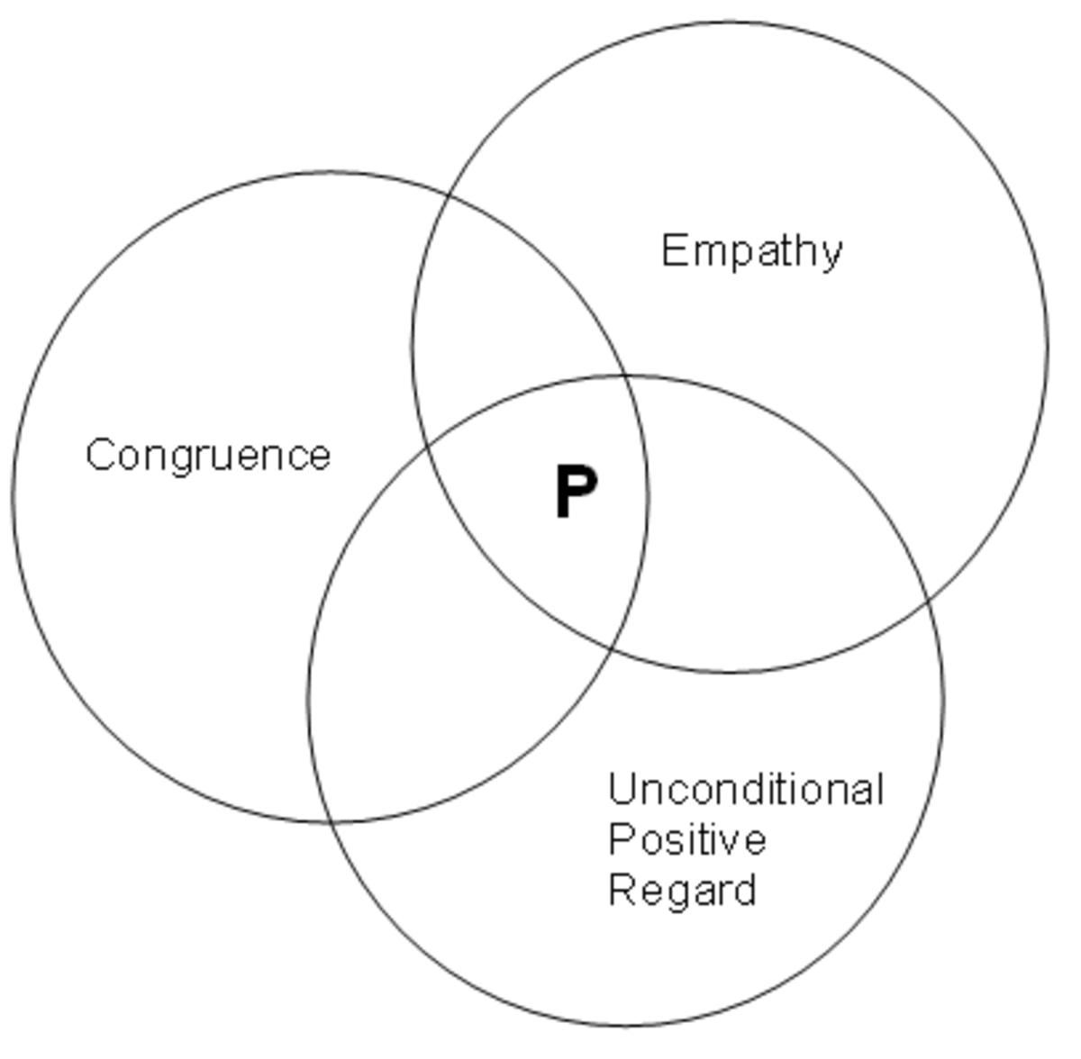 The three factors in the person-centered philosophical approach. Graphic by Tony McGregor