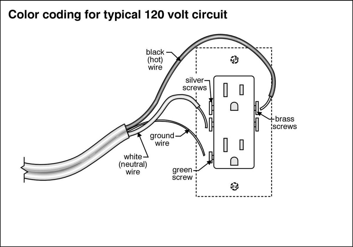 connecting stranded wire to an outlet dengarden rh dengarden com 120 volt wiring colors wiring a 120 volt motor