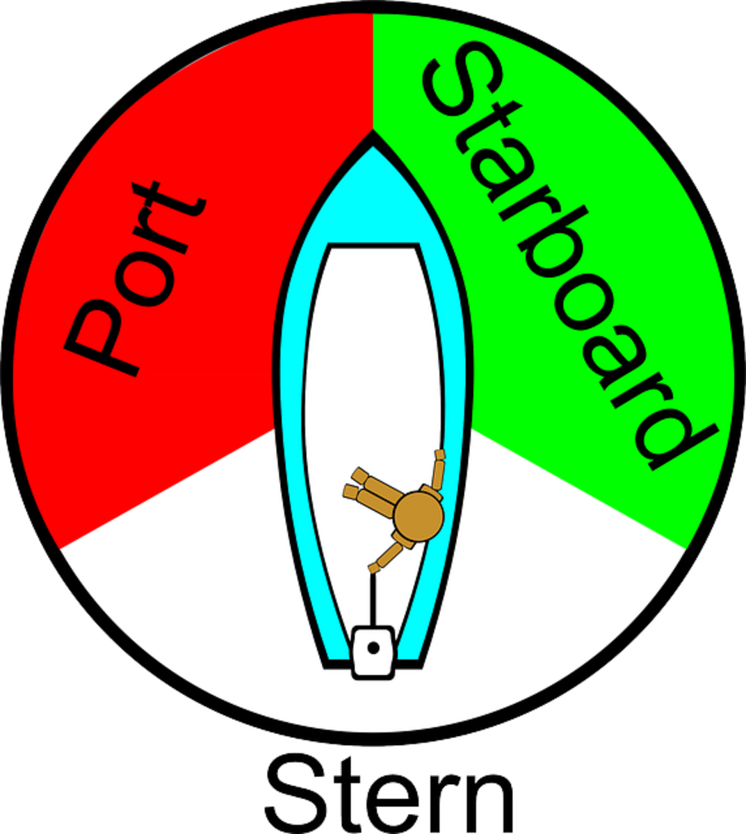 Port-Starboard diagram; lights are mounted to the bow, or to each respective side, but must be visible over the arc shown