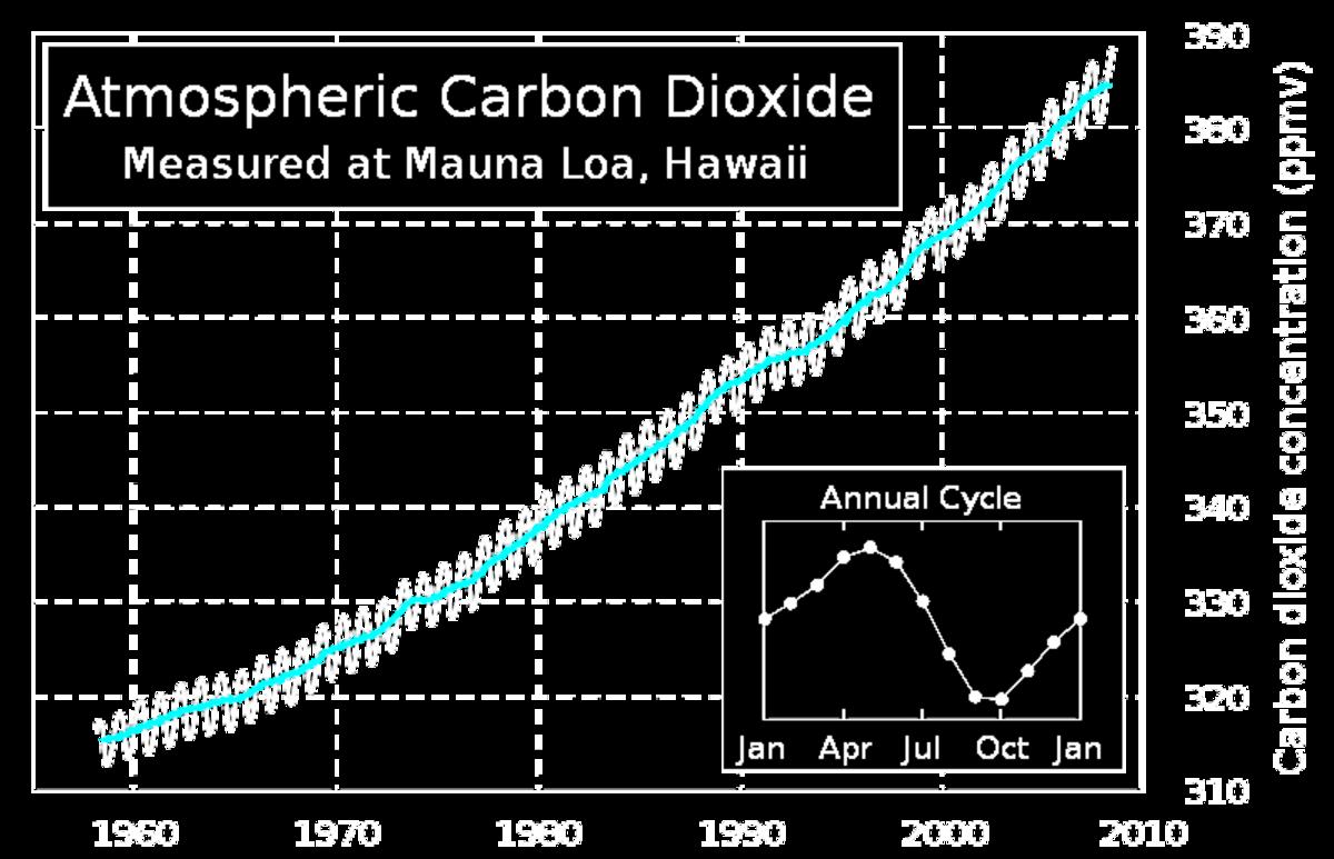 Graph courtesy Nils Simon & Wikipedia.