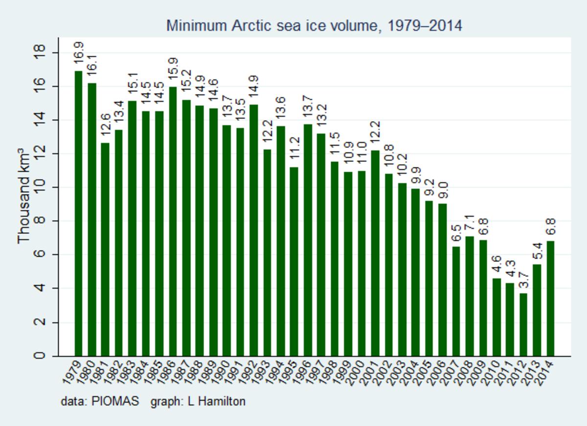 Arctic sea ice volume, per PIOMAS.  Image courtesy Dr. L. Hamilton.
