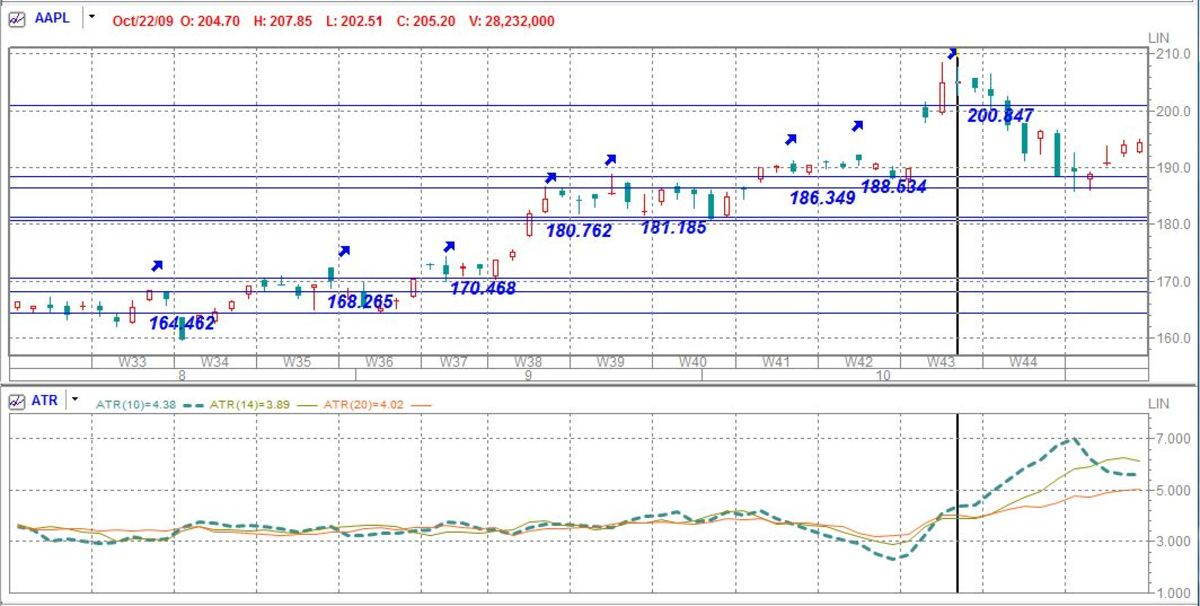 AAPL August to November 2009, with ATR(10) and stop-loss points marked