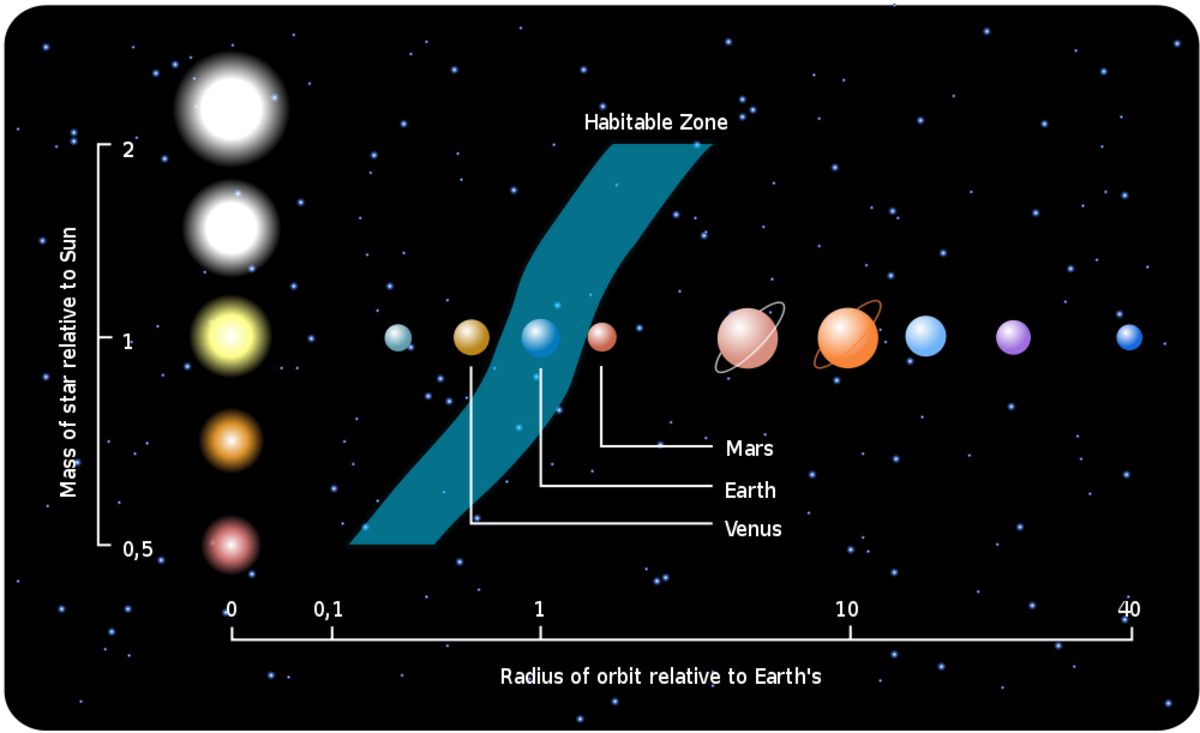 Habitable Zone - Venus is too close to the Sun to support life and Mars is a little too far to support intelligent life even thought it meets some of the criteria to support life